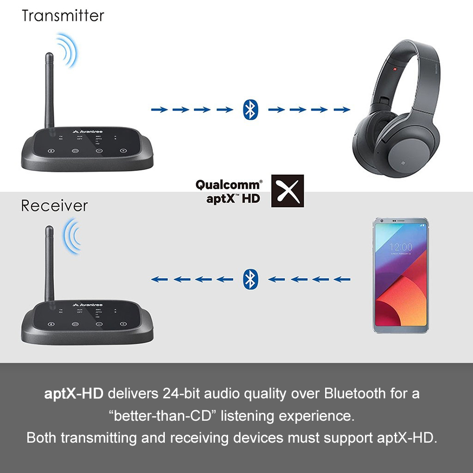 Avantree Oasis Plus Long Range Bluetooth Transmitter Receiver